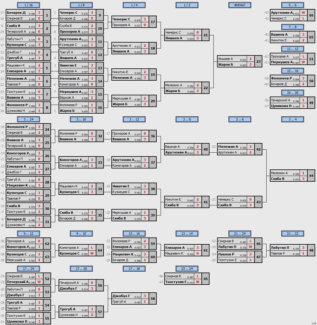 результаты турнира МАКС-700 в клубе ArtTT на Преображенке