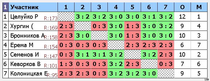 результаты турнира Макс-175,