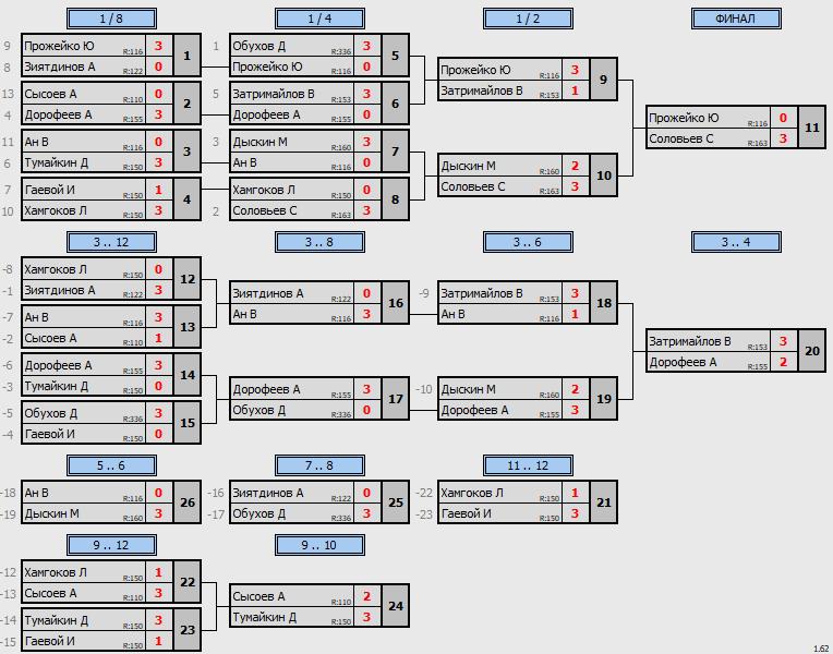 результаты турнира ТеннисОк–200