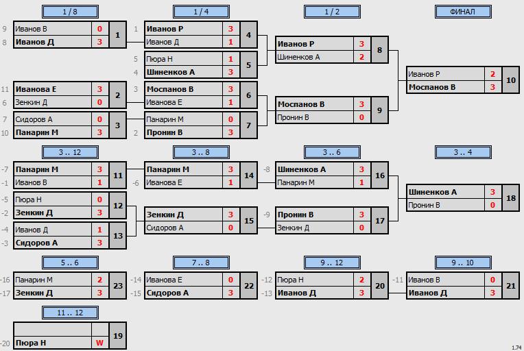 результаты турнира Искра-320