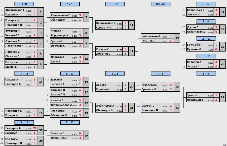 результаты турнира  турнир макс600 в клубе Elizar