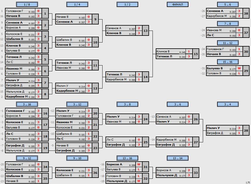 результаты турнира  турнир Макс250 клубе Elizar