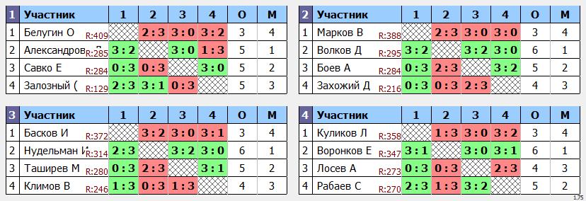 результаты турнира  турнир Макс350 в клубе Elizar