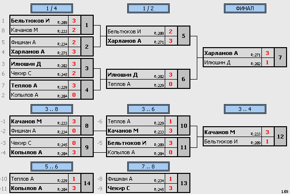 результаты турнира Макс-290 Натен ул.1905