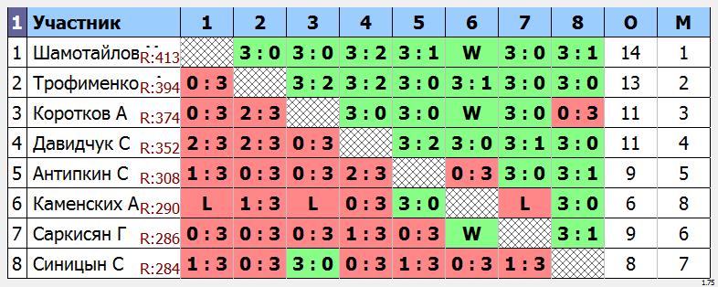 результаты турнира Макс - 450 по понедельникам