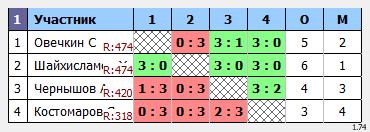 результаты турнира Макс-600 в ТТL-Савеловская