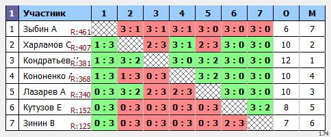 результаты турнира Макс-450 в ТТL-Савеловская