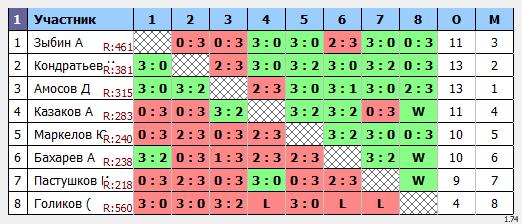 результаты турнира Макс-470 в ТТL-Савеловская