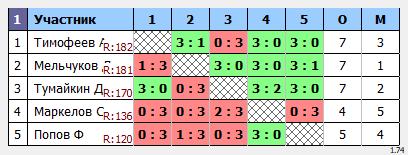 результаты турнира Макс-200 в ТТL-Савеловская