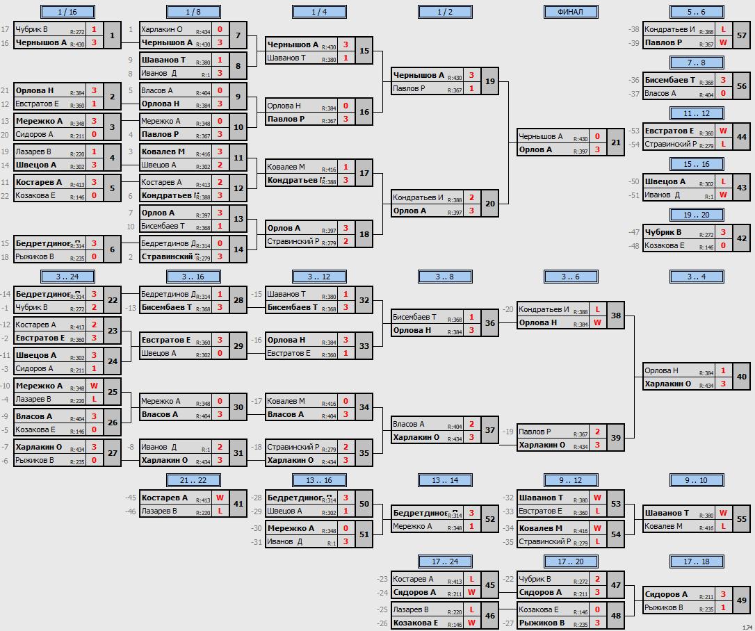 результаты турнира Макс-435 в ТТL-Савеловская