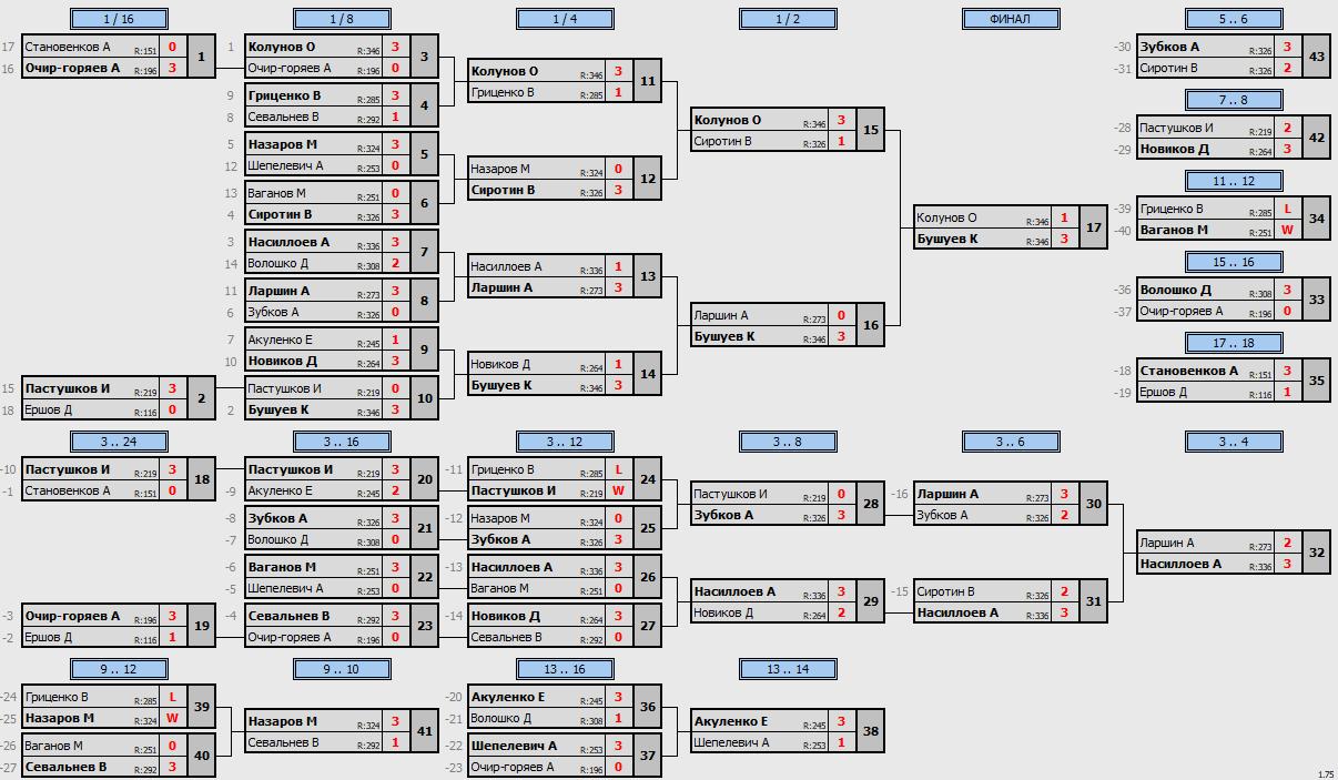 результаты турнира Макс-350 в клубе Tenix