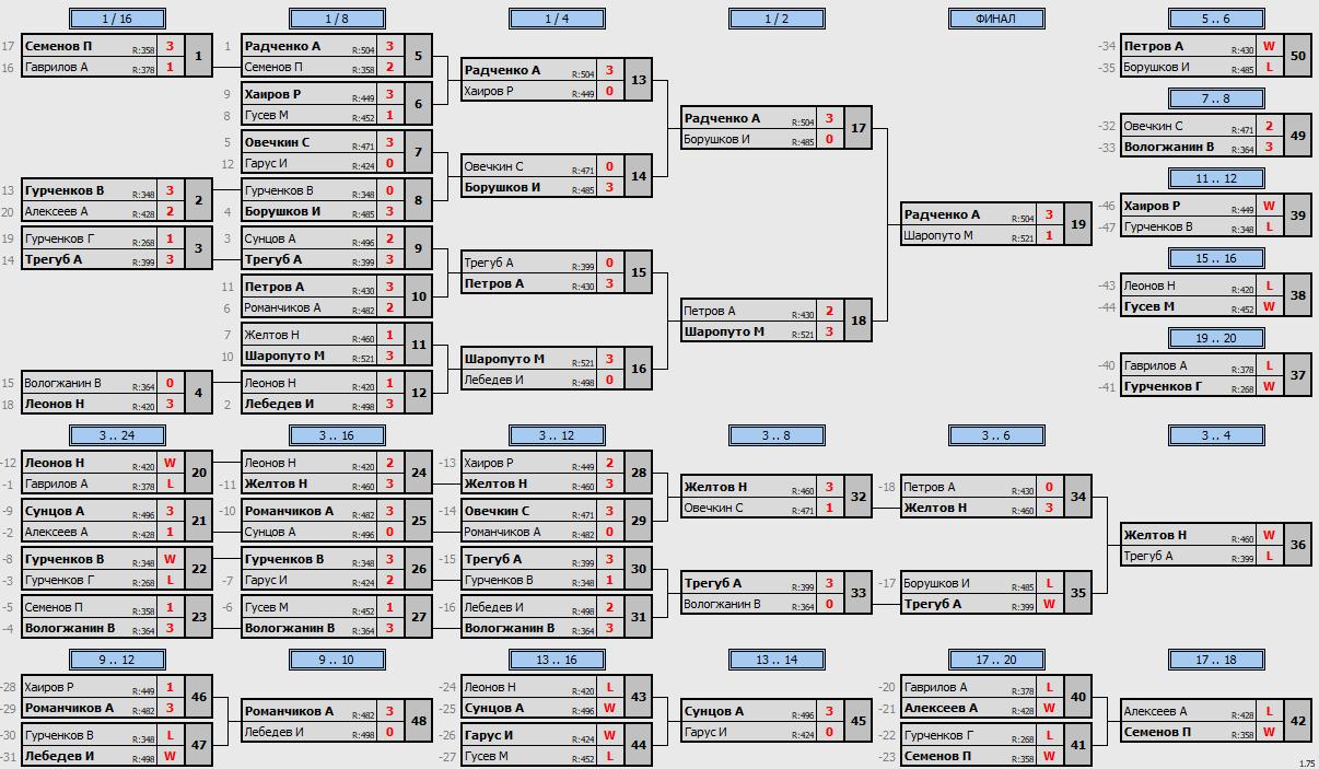 результаты турнира Макс-550 в клубе Tenix