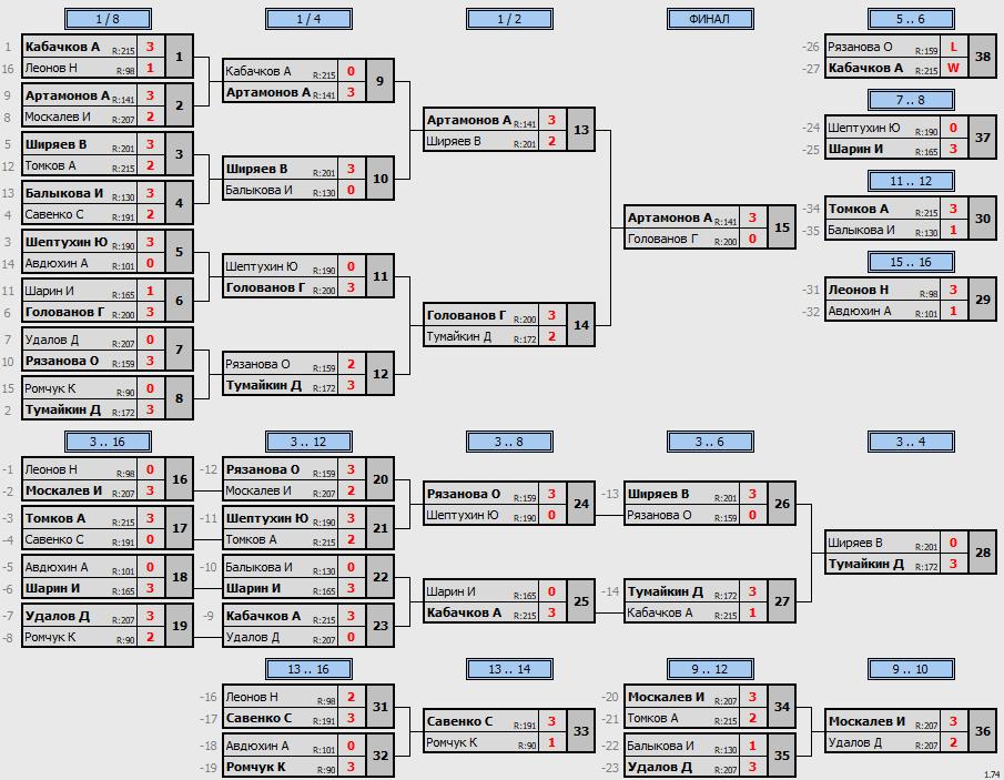 результаты турнира Макс-225 в ТТL-Савеловская