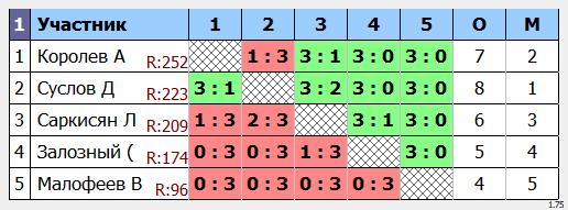 результаты турнира  турнир Макс250 в клубе Elizar
