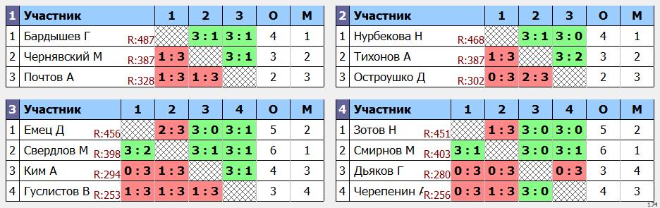 результаты турнира ArtTT Дмитровка. Лига 500