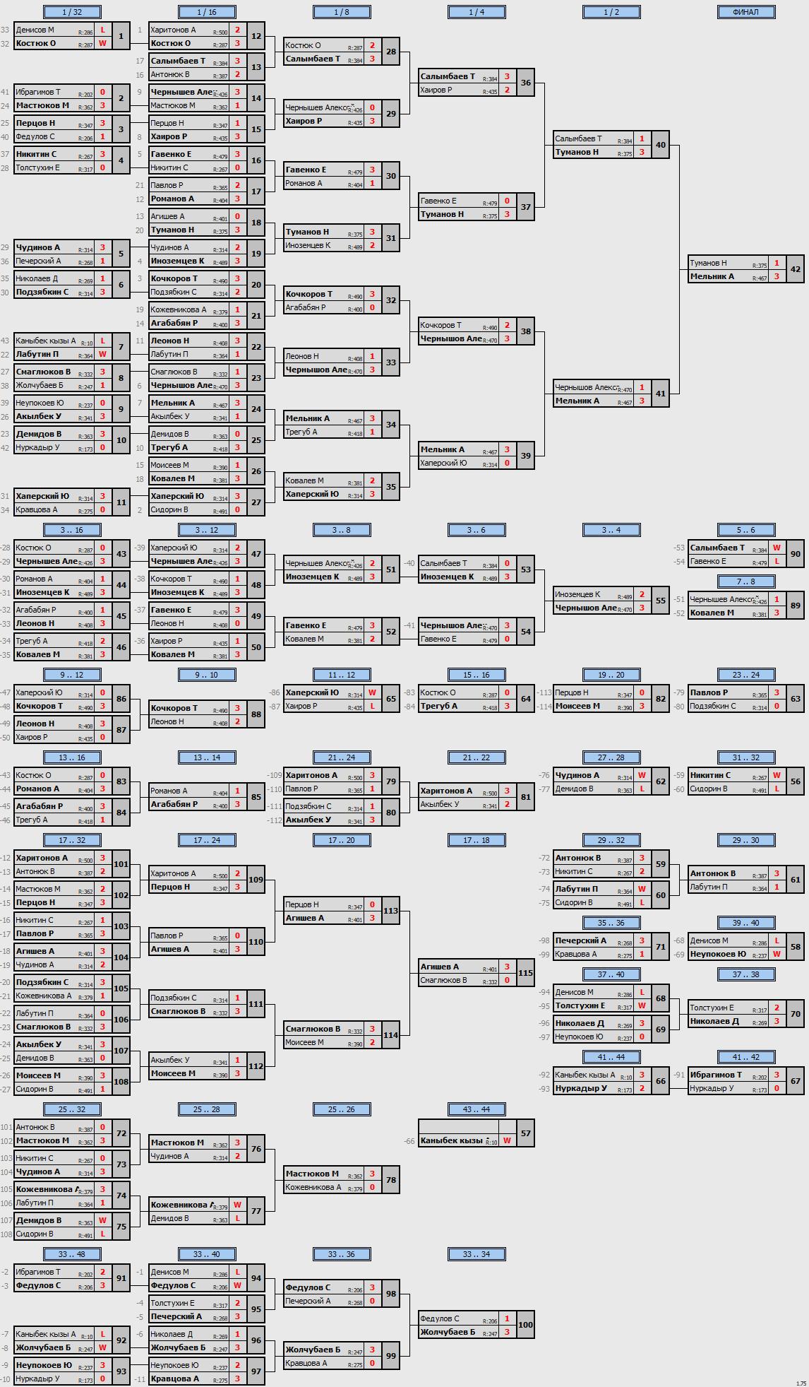 результаты турнира МАКС-500 в клубе ArtTT на Преображенке
