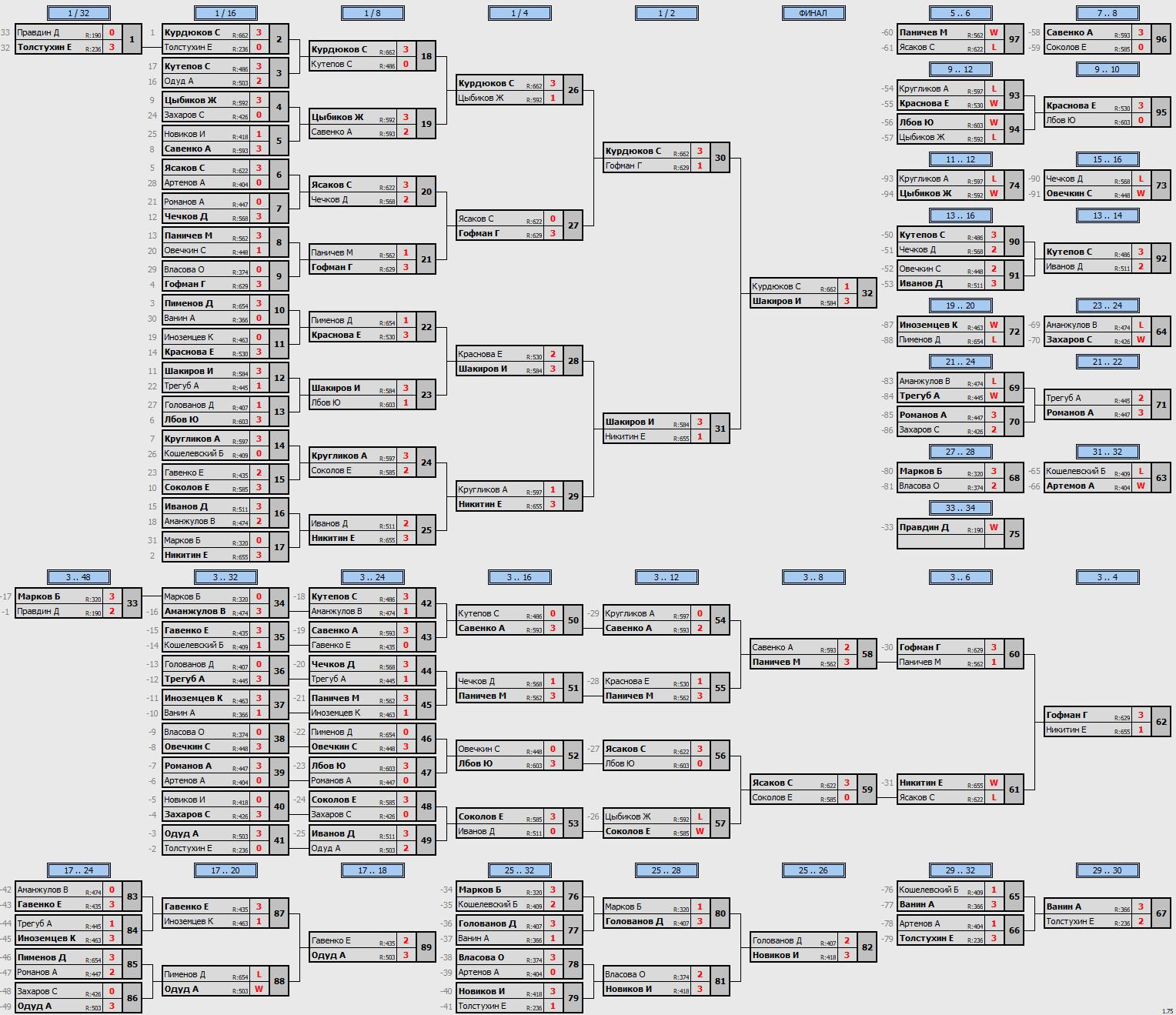 результаты турнира ArtTT Преображенка. Лига 700