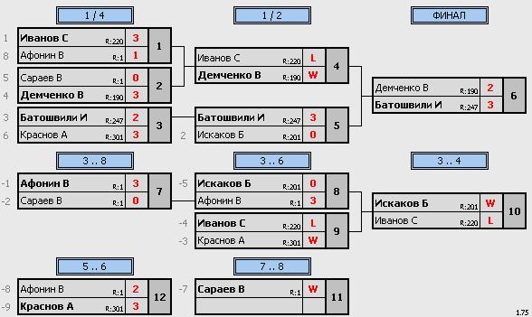 результаты турнира Макс-290,