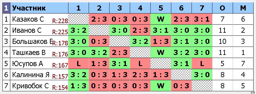 результаты турнира Турнир для НАЧАЛЬНОГО и СРЕДНЕГО уровня игроков