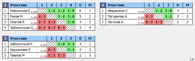 результаты турнира ТеннисОк-Люблино–300