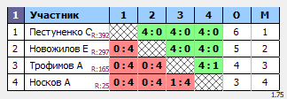 результаты турнира ТеннисОк-Люблино–400