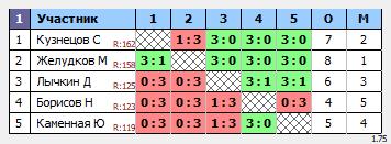 результаты турнира ТеннисОк-Люблино–175