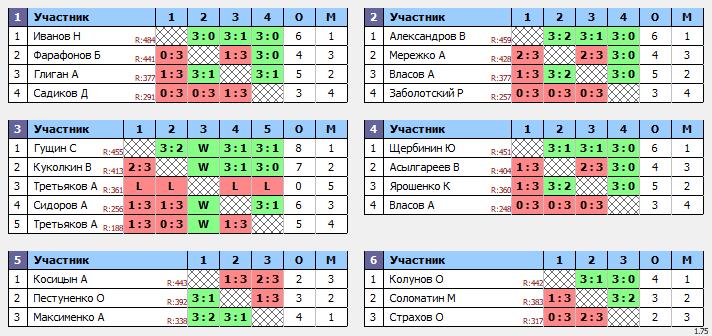 результаты турнира ТеннисОк-Люблино–500