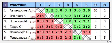 результаты турнира ТеннисОк-Люблино-250