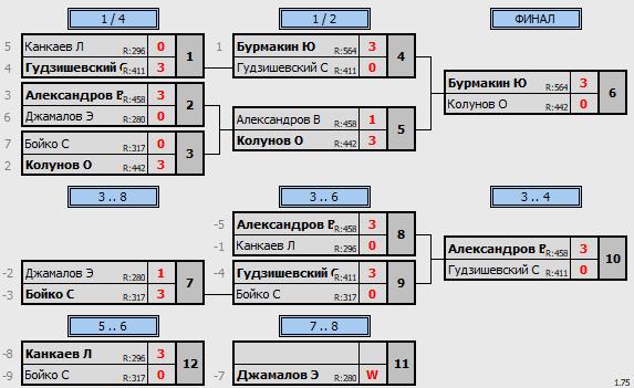 результаты турнира ТеннисОк-Люблино-600
