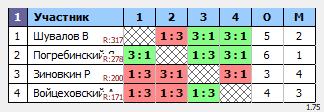 результаты турнира ТеннисОк-Беляево–350
