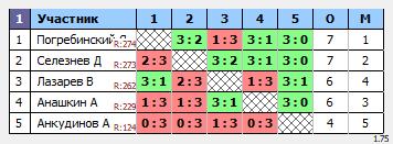 результаты турнира ТеннисОк-Беляево–300