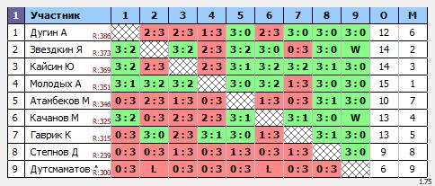 результаты турнира ТеннисОк-Беляево–425