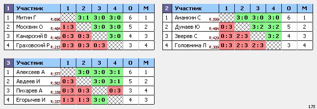 результаты турнира Кубок 2 тур