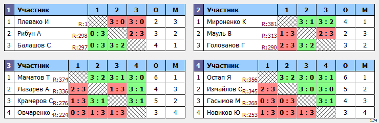 результаты турнира Отбор Макс-400 в ТТL-Савеловская
