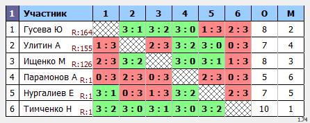 результаты турнира Отбор Открытый в ТТL-Савеловская
