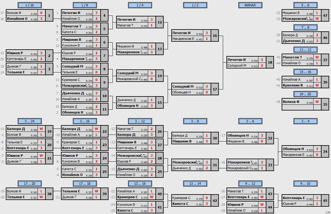 результаты турнира Отбор Макс-550 в ТТL-Савеловская