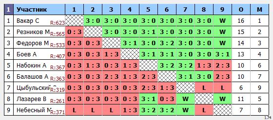результаты турнира Отбор Макс-700 в ТТL-Савеловская