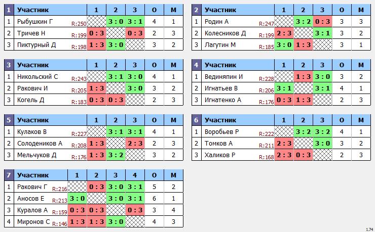 результаты турнира Макс-250 в ТТL-Савеловская