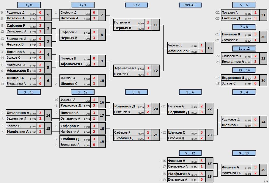 результаты турнира Макс-300 в ТТL-Савеловская