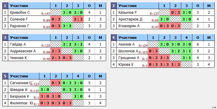 результаты турнира Макс-150 в ТТL-Савеловская