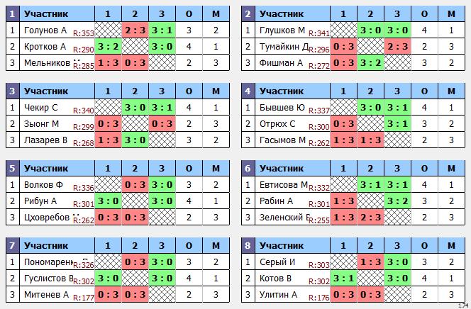 результаты турнира Пивной Макс-353 в ТТL-Савеловская