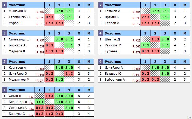 результаты турнира Макс-500 в ТТL-Савеловская