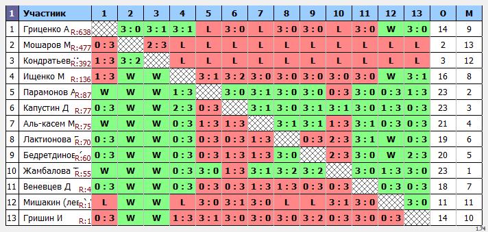 результаты турнира Макс-99 в ТТL-Савеловская
