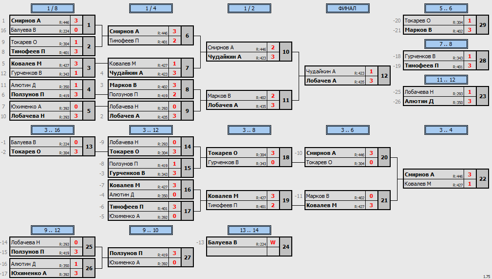 результаты турнира Макс-450 в клубе Tenix