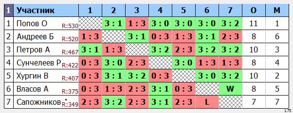 результаты турнира Макс-600 «ЛуЦентр»