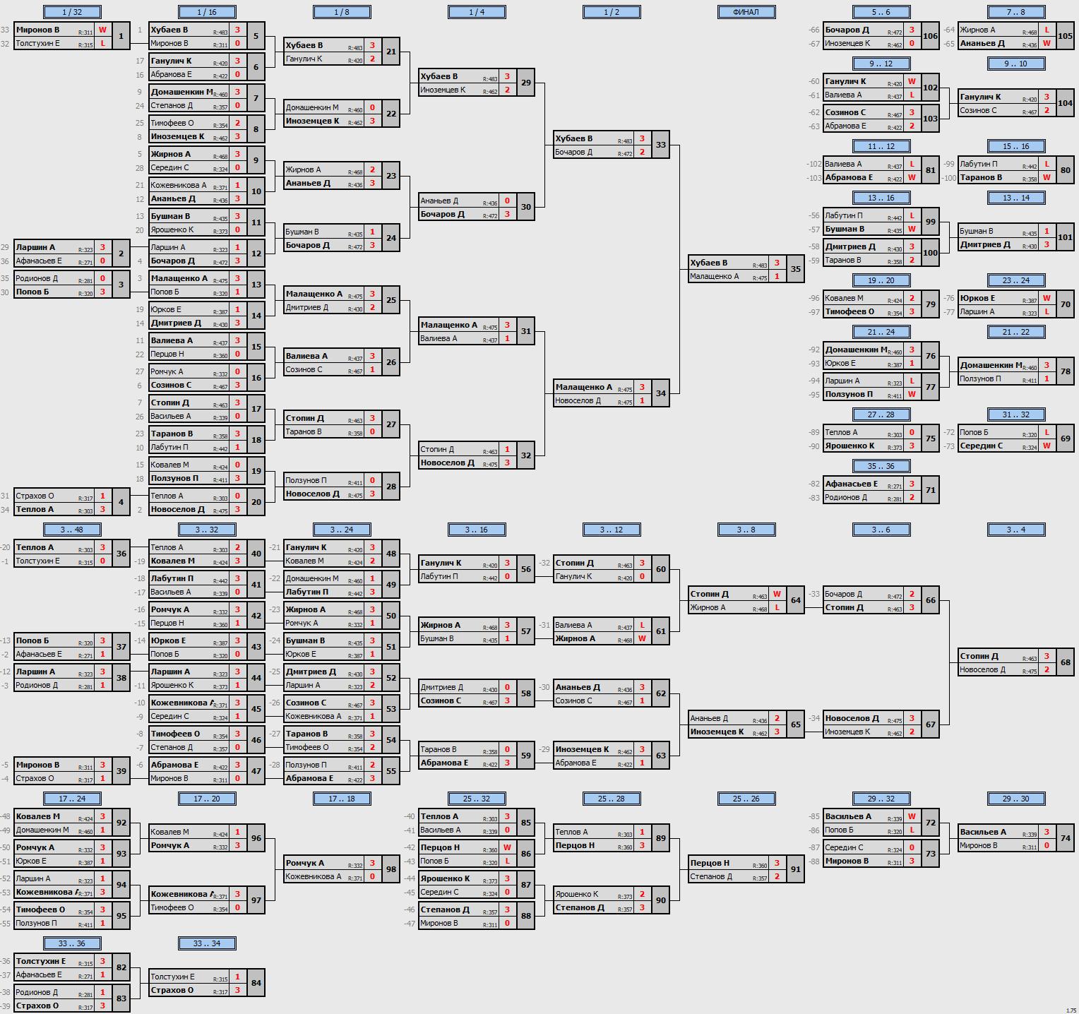 результаты турнира ArtTT Преображенка. Лига 500