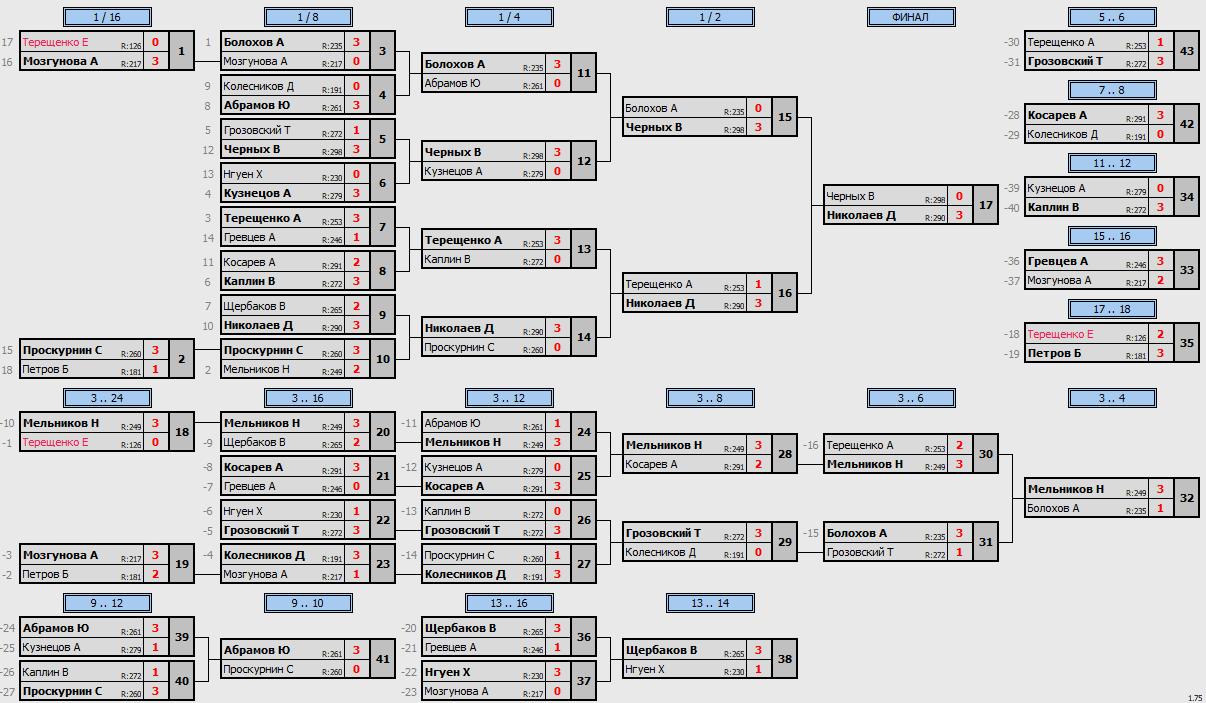 результаты турнира Макс-300 в клубе Tenix