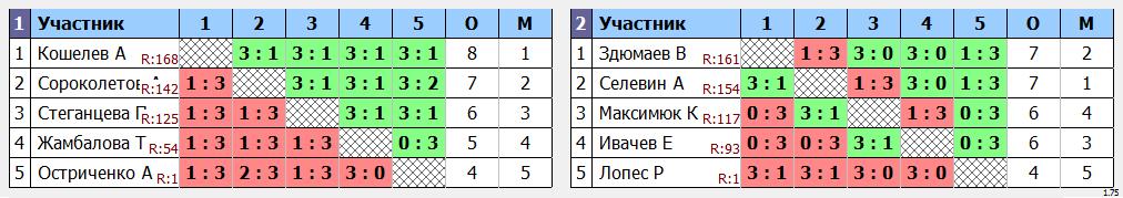 результаты турнира Макс-175