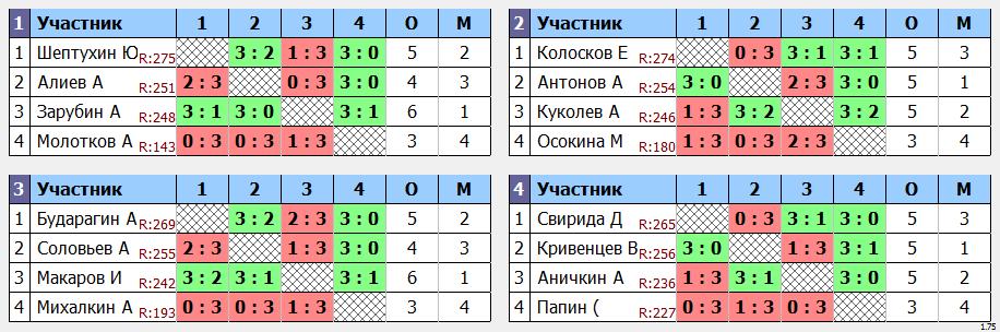 результаты турнира Макс-275