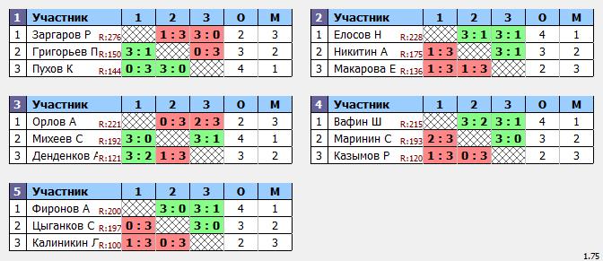 результаты турнира MaX 235
